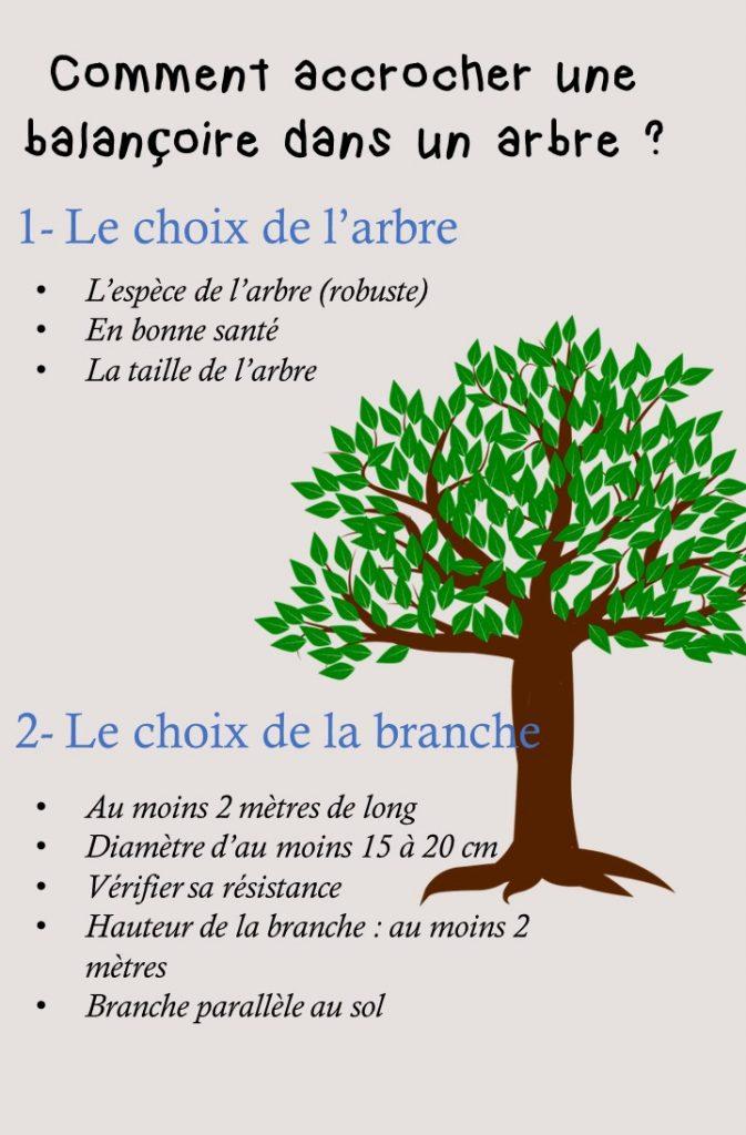 infographie qui montre comment choisir le bon arbre et une bonne branche